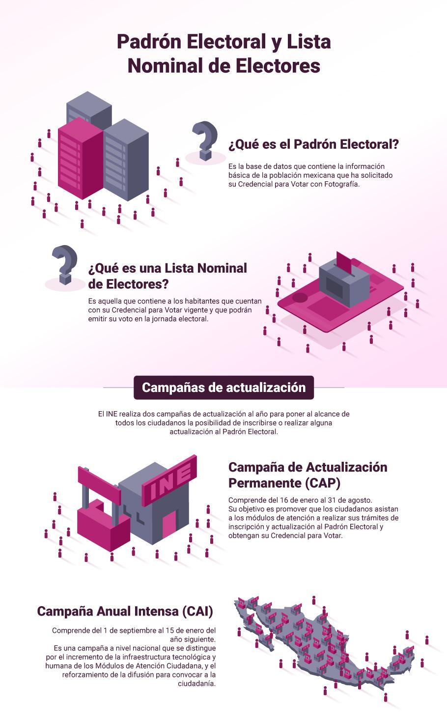 Padrón Electoral Y Lista Nominal De Electores Instituto