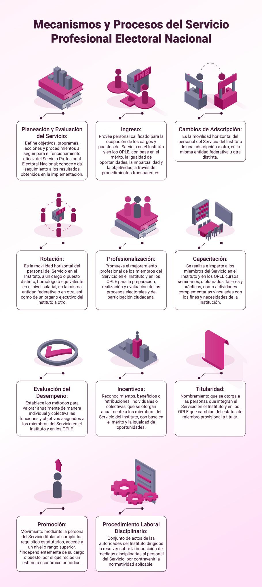 Mecanismos y Procesos del Servicio Profesional Electoral Nacional