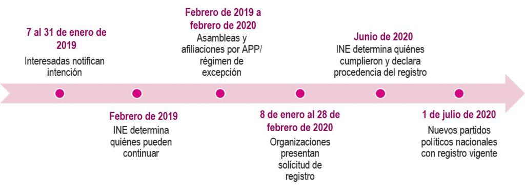 Calendario Elecciones 2020.Partidos En Formacion Instituto Nacional Electoral