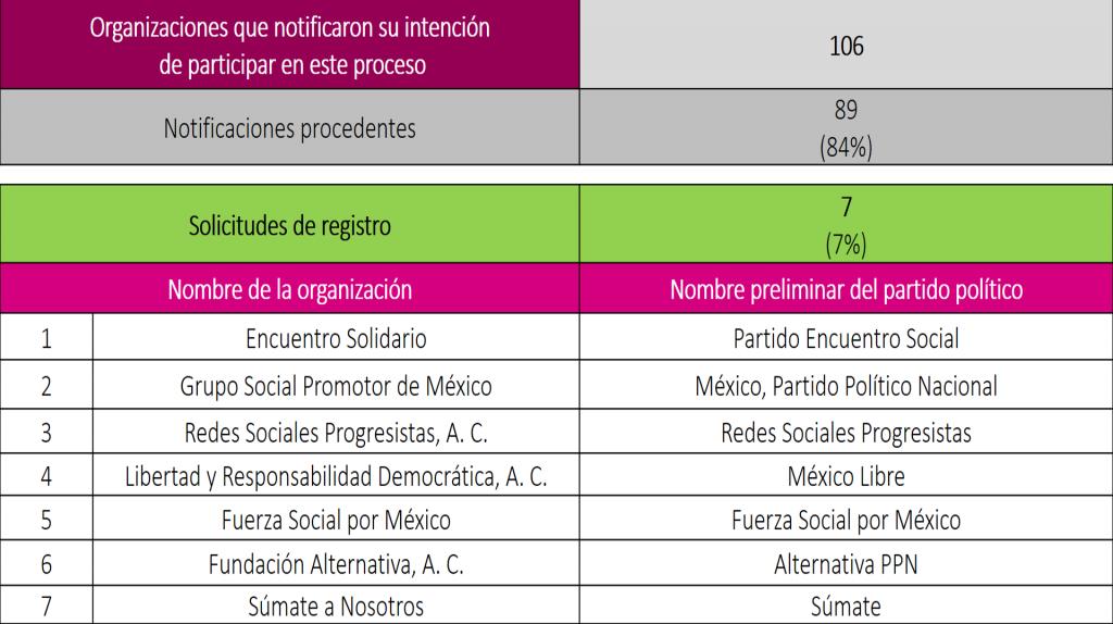 Solicitudes de registro presentadas (2020 02 28)